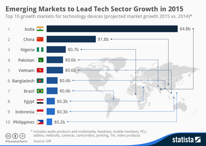 Emerging Markets to Lead Tech Sector Growth in 2015
