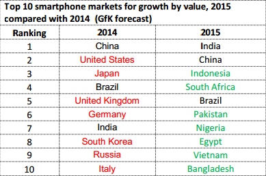 Top 10 smartphone markets for growth by value, 2015 compared with 2014 (GfK forecast)
