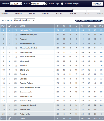 EPL Table As At Feb. 14-2016
