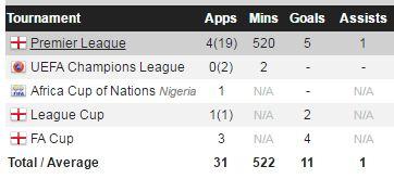 goals scored - kelechi iheanacho