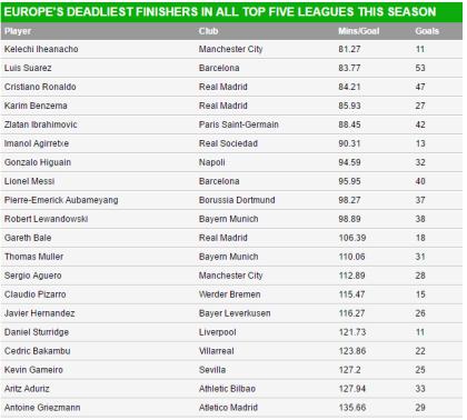 deadliest players list