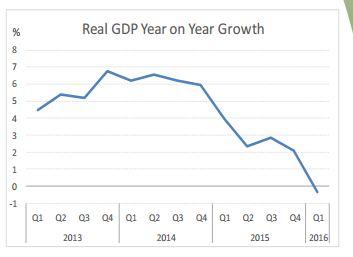 gdp-growth