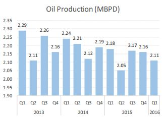 oil-sector-2016Q1