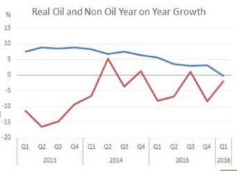 oil-versus-non-oil