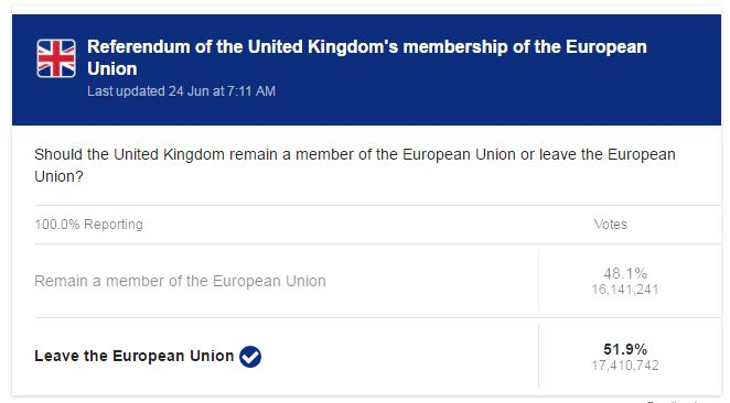 #Brexit Final Vote Count(Courtesy Google AI)
