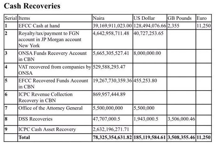 nigeria-stolen-funds