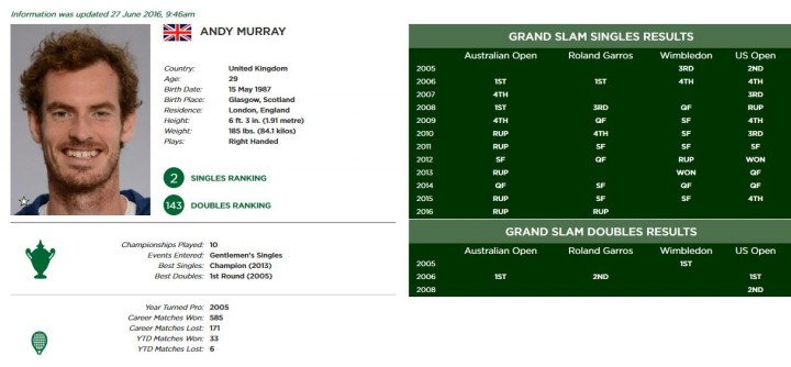 Murray-stats