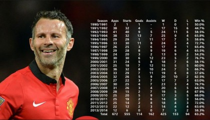Official: Ryan Giggs Leaves Manchester United After 29 Years