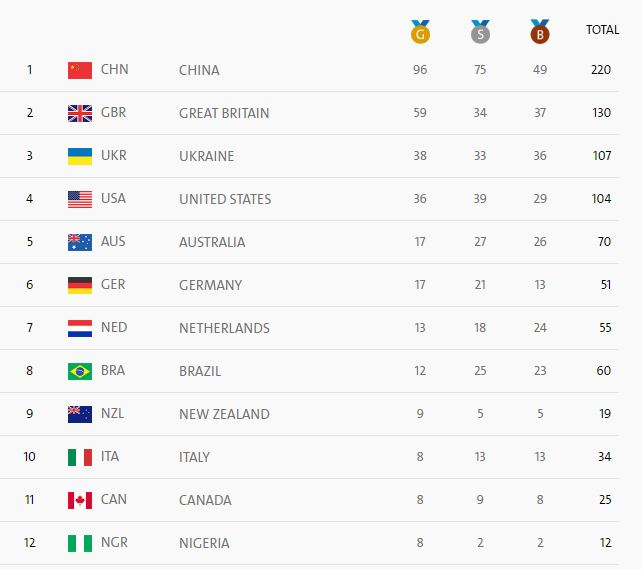 Paralympics Update: Nigeria Leading Africa In Medals Table ...