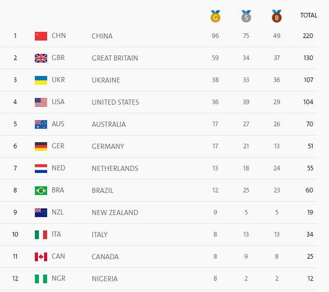 paralympics-medal-tally
