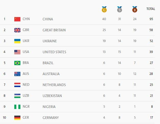 paralympics-medal-count