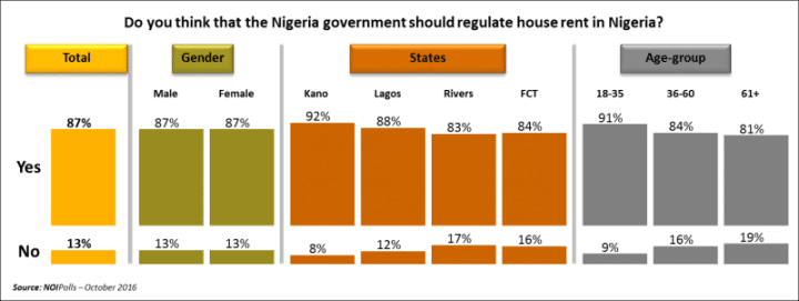 Should the Government Regulate Rents(SOURCE: NOI-Poll)
