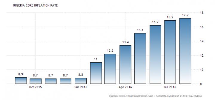 nigeria-inflation