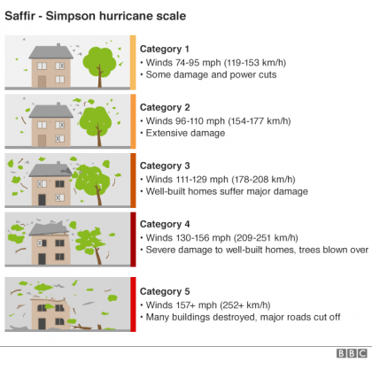 Hurricane Matthew a category 3