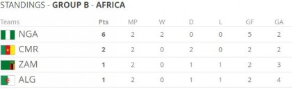 group-b-standings