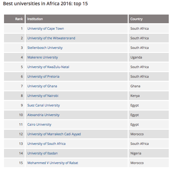 2016 Universities Ranking - timeshighereducation.com