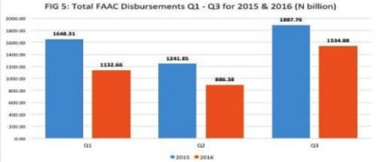 High and Lows of FAAC Disbursements In 3rd Quarter of 2016 – NEITI