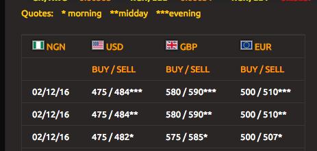 naira dollar exchange rate at the black market, Friday 2nd December 2016(PHOTO: AbokiFX)