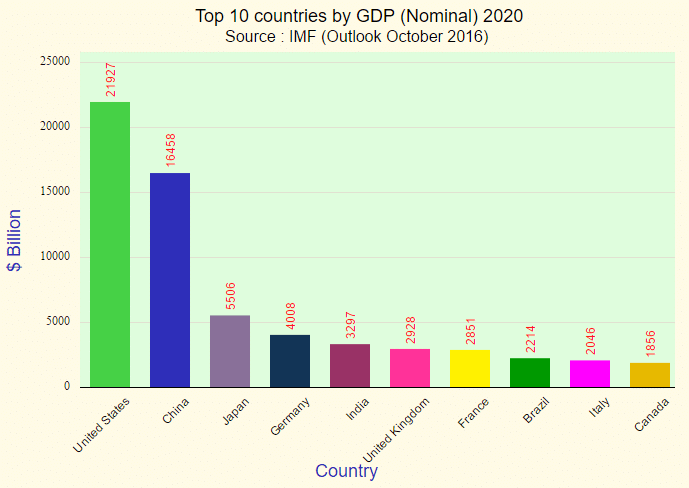projected-gdp-nominal-ranking-2020