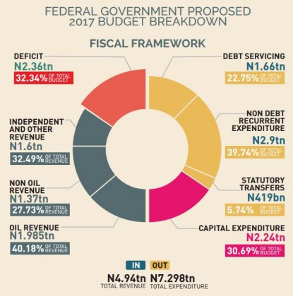 Federal Government Proposed 2017 Budget Breakdown – BudgiT