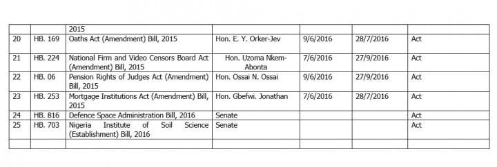 presidency-assents-house-reps-bills