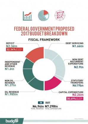 budget of agencies of governemnt