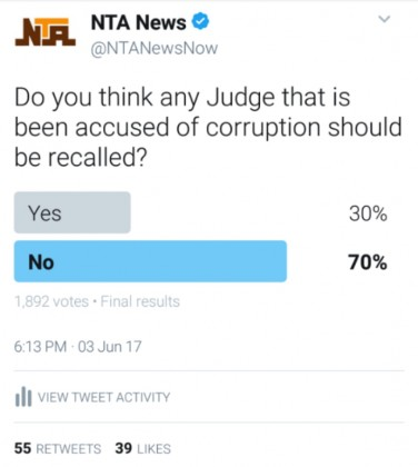 Poll Result Run Disagree With The NJC Plan Recall of The 5 Accused Judges of Corruption