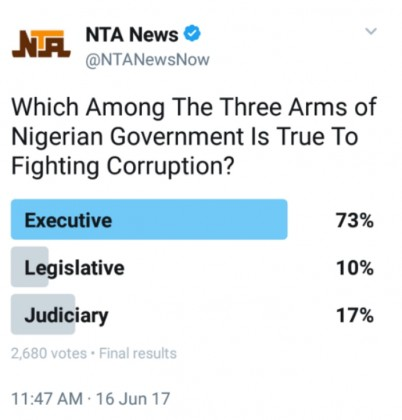 Poll Result Shows Judiciary Fight Corruption More Than The Legislature