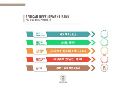 Power Ministry Projects with African Development Bank