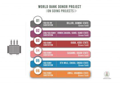 Nigeria, World Bank Power Projects Under NETAP