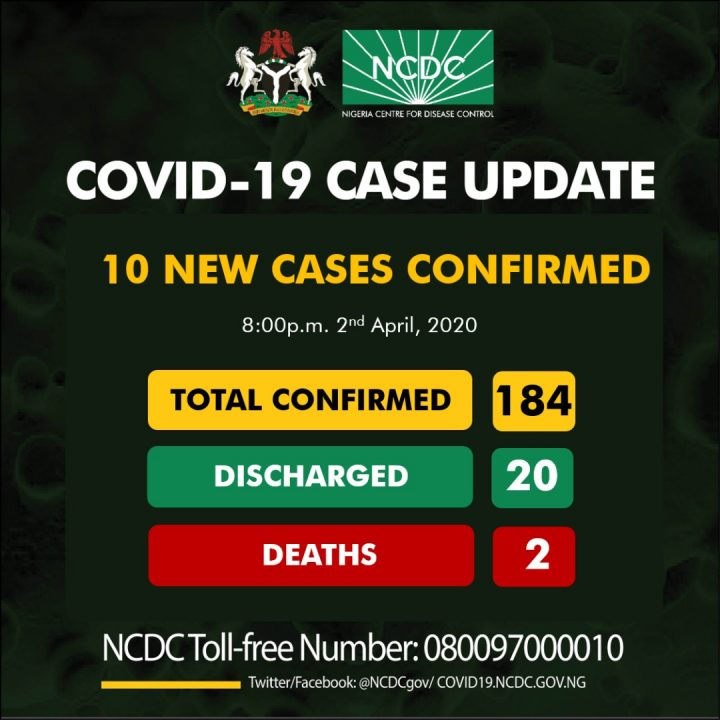 Nigeria Records 10 New COVID-19 cases in FCT, Lagos