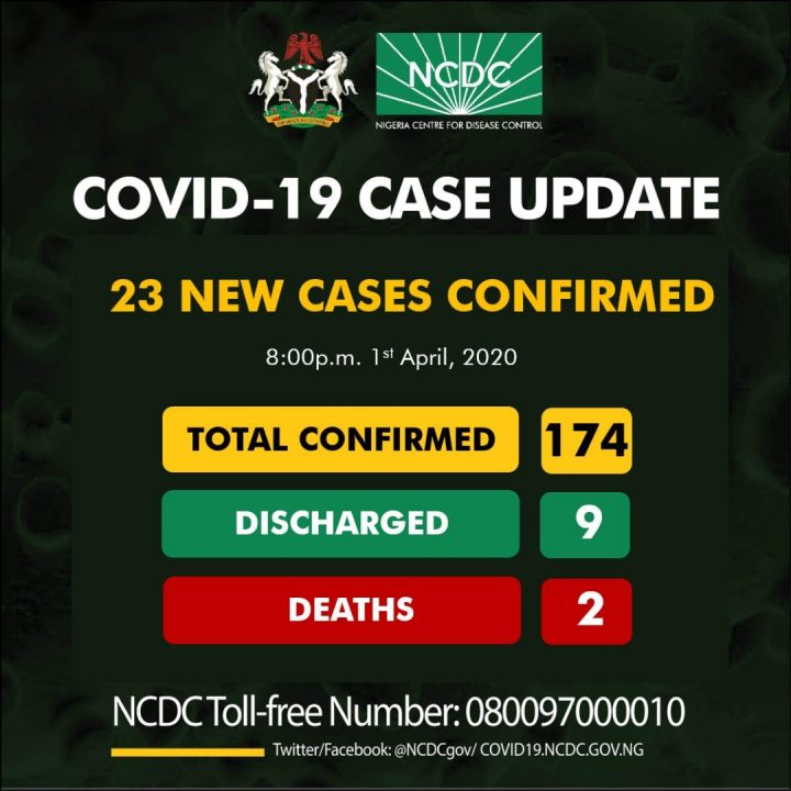 #COVID19 Update: Cases in Nigeria Increases to 174