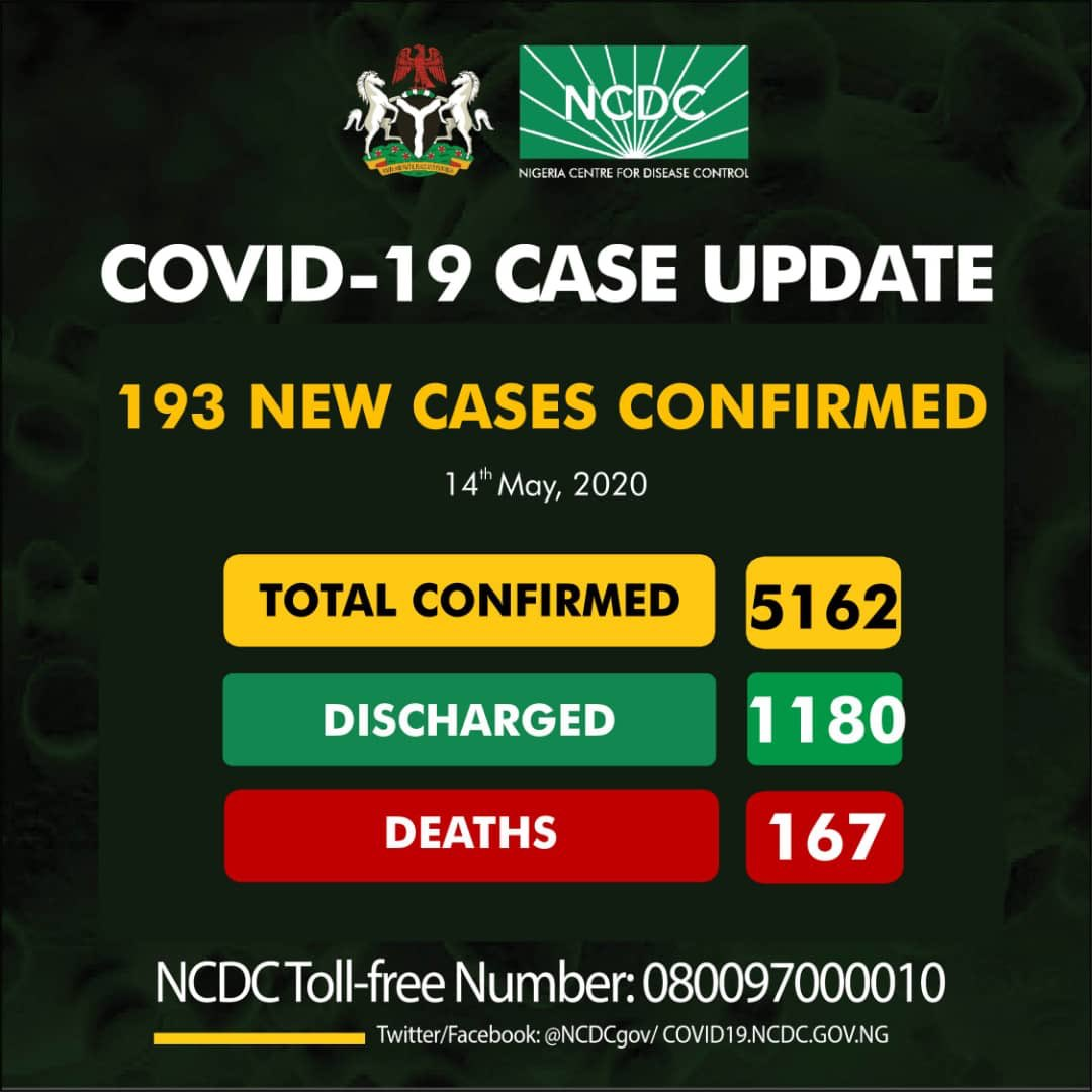 COVID-19: NCDC records 193 new cases, bringing total infections to 5,162